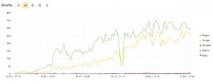 График роста посещаемости сайта